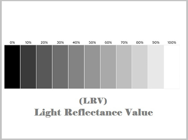 Light Reflectance Value LRV for paint